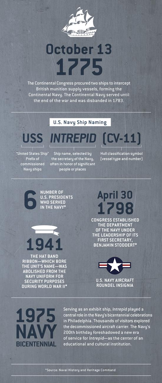 Happy Birthday U.S. Navy