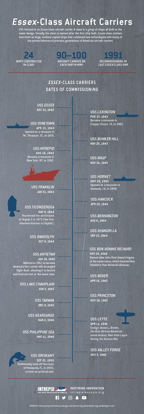Aircraft Carrier Month: Essex-Class Carriers