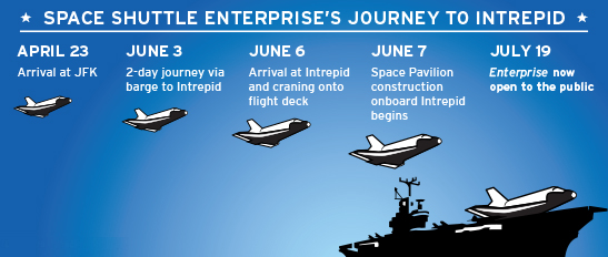 http://www.intrepidmuseum.org/Shuttle/images/Enterprise_timeline.aspx?width=547&height=232