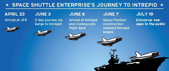http://www.intrepidmuseum.org/Shuttle/images/Enterprise_timeline.aspx?width=547&height=232